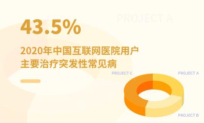 医疗行业数据分析:2020年中国43.5%互联网医院用户主要治疗突发性常见病