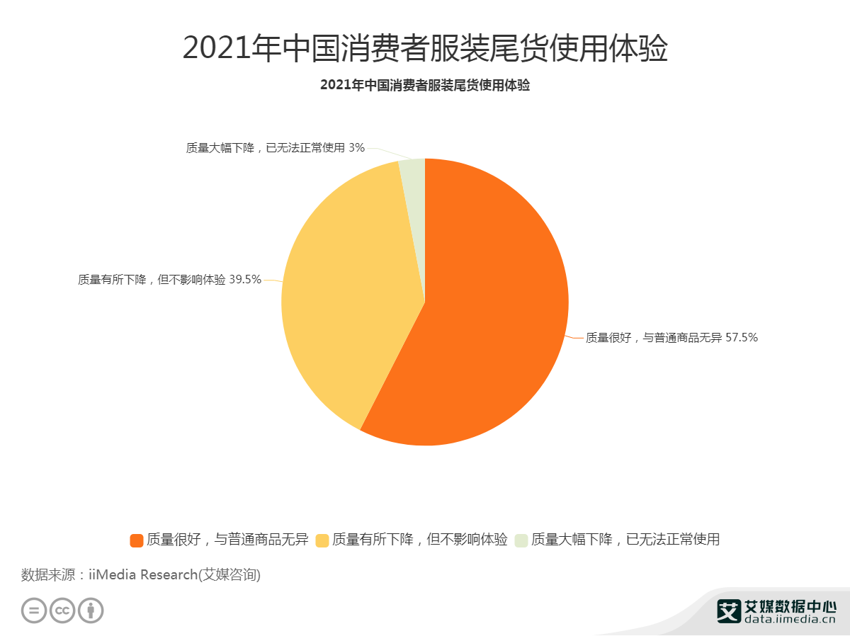 2021年中国消费者服装尾货使用体验