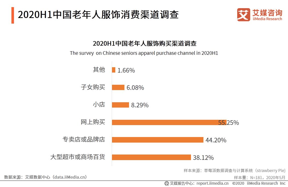 2020H1中国老年人服饰消费渠道调查
