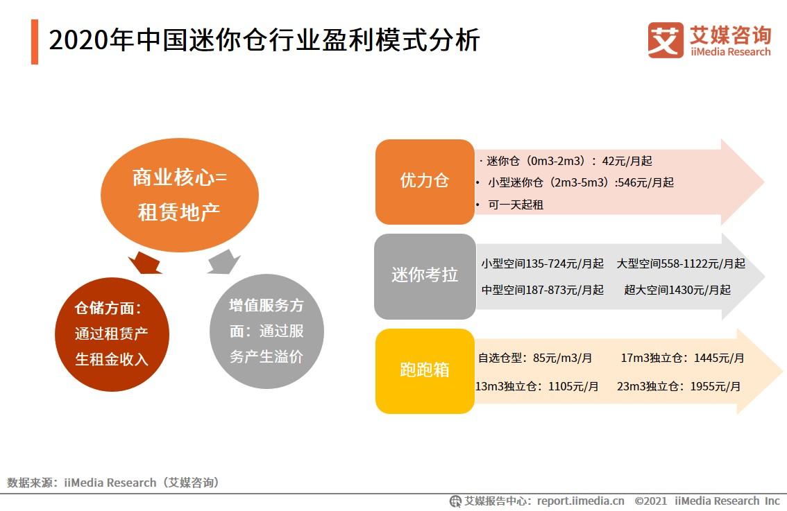 2020年中国迷你仓行业盈利模式分析
