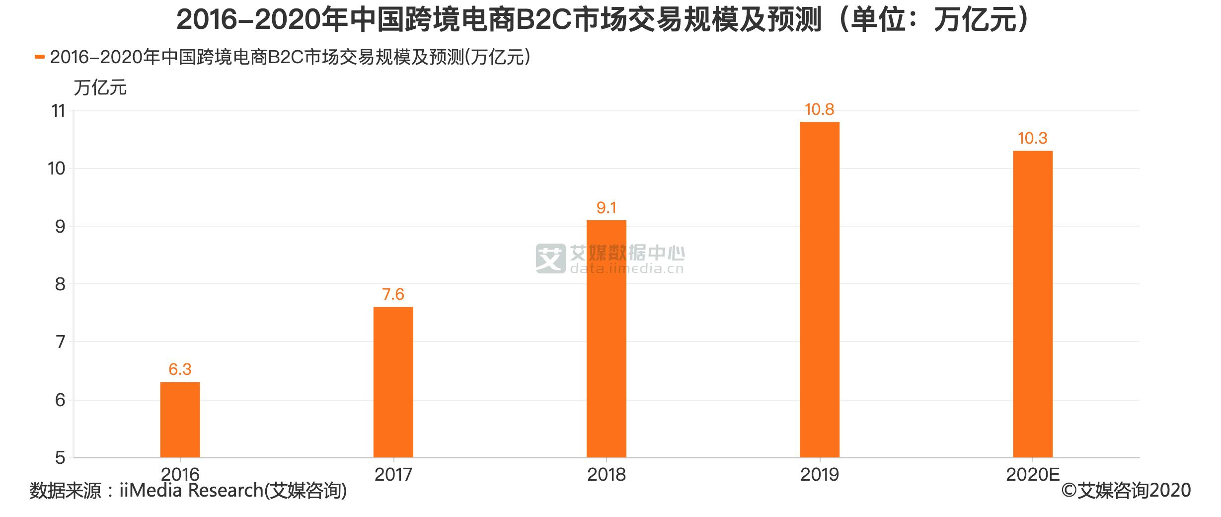 2016-2020年中国跨境电商B2C市场交易规模及预测(单位:万亿元)