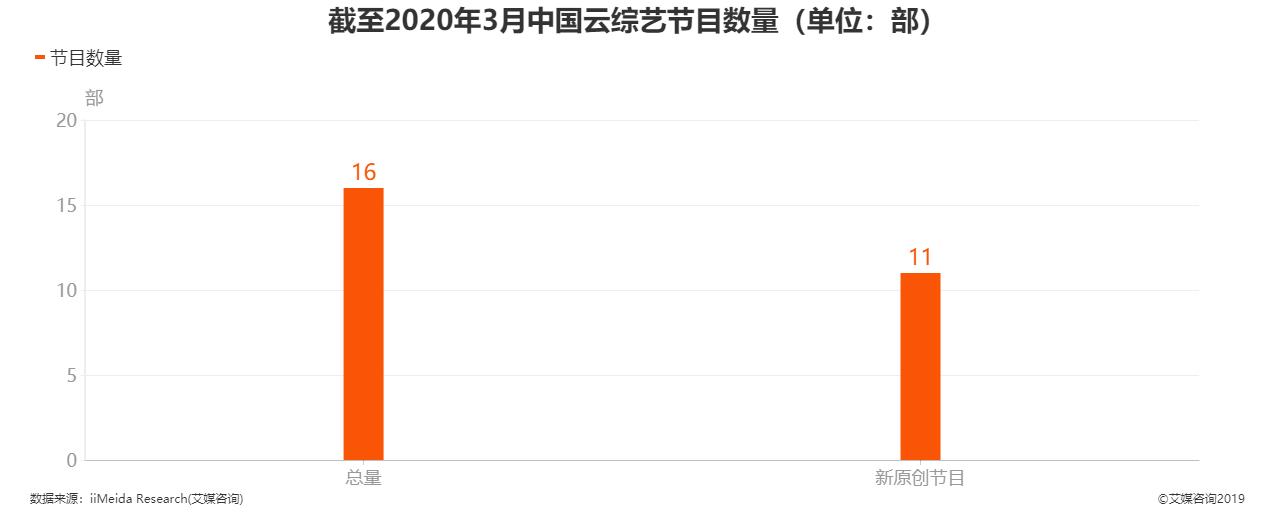 截至2020年3月中国云综艺节目总量