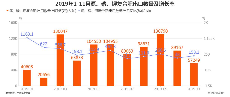 2019年1-11月氮、磷、钾复合肥出口数量及增长率