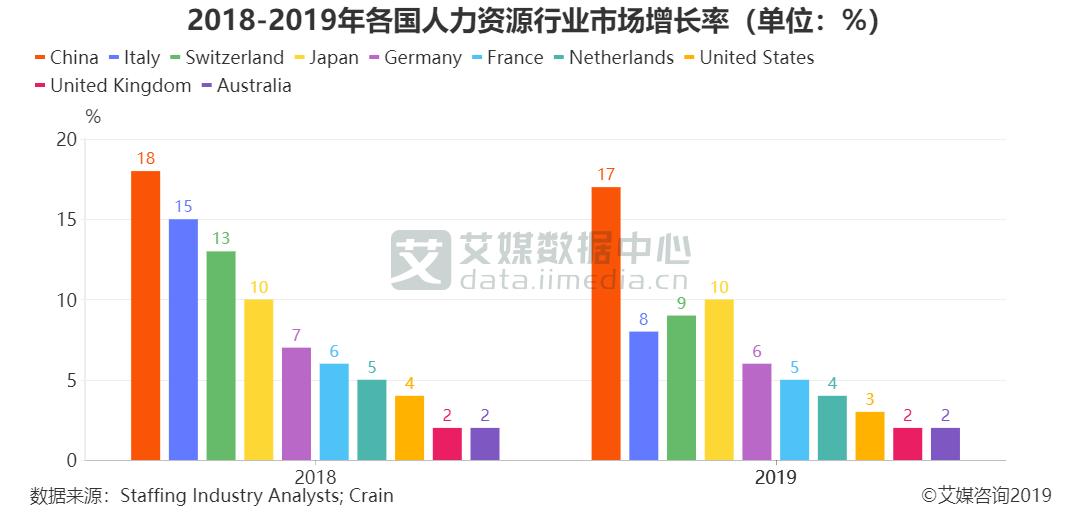 2018-2019年各国人力资源行业市场增长率(单位:%)