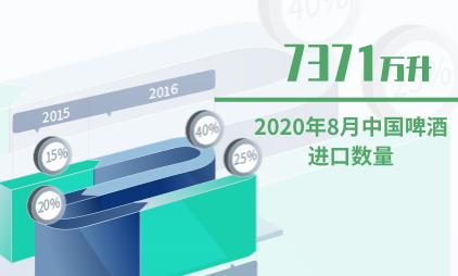 啤酒行业数据分析:2020年8月中国啤酒进口数量为7371万升