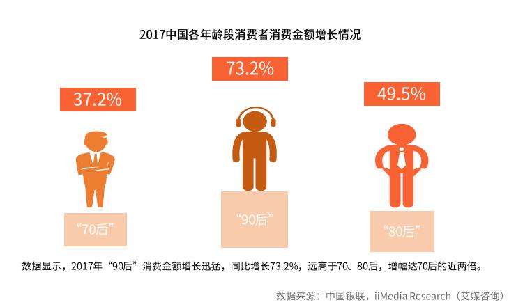 """中国""""90后""""成消费金融主力军, 旅游、装修是期望值最高的应用场景"""