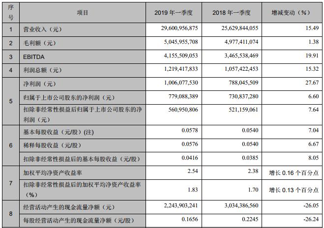 财报解读|TCL集团2019首季净利增6.6%,华星中小尺寸产品销量大幅提升