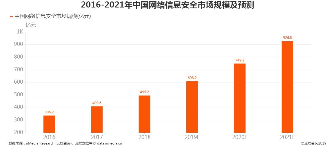 2016-2021年中国网络信息安全市场规模及预测