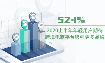 跨境电商数据分析:2020上半年52.1%年轻用户期待跨境电商平台吸引更多品牌