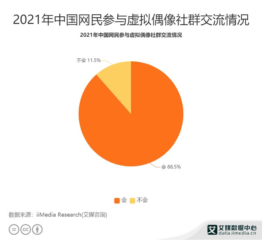 2021年中国网民参与虚拟偶像社群交流情况