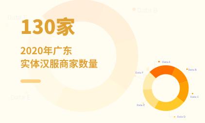 汉服产业数据分析:2020年广东实体汉服商家数量为130家