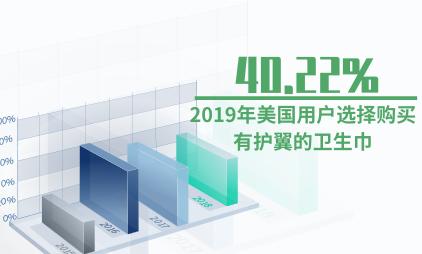 卫生巾行业数据分析:2019年美国40.22%的用户选择购买有护翼的卫生巾