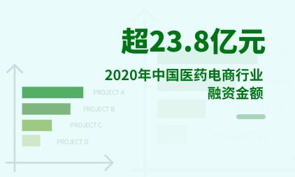 医药电商行业数据分析:2020年中国医药电商行业融资金额超23.8亿元