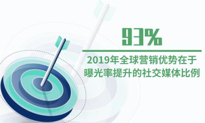 广告行业数据分析:2019年全球93%社交媒体营销优势在于曝光率的提升