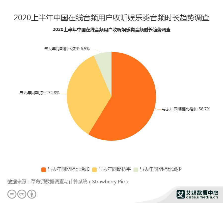 2020上半年中国在线音频用户收听娱乐类音频时长趋势调查