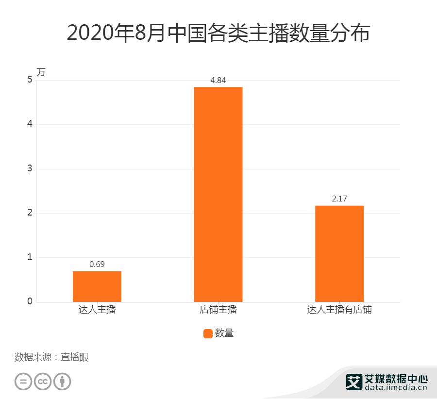 2020年8月中国各类主播数量分布
