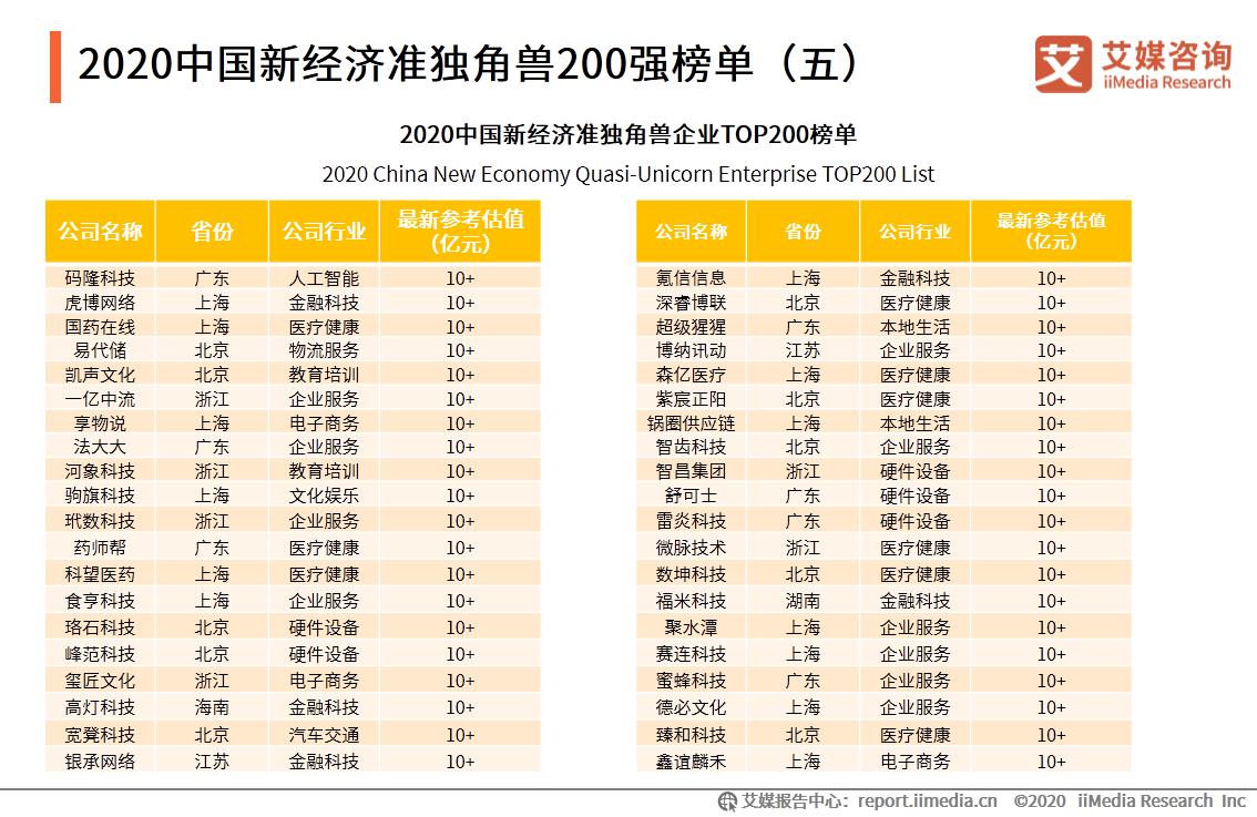 2020中国新经济准独角兽200强榜单(五)