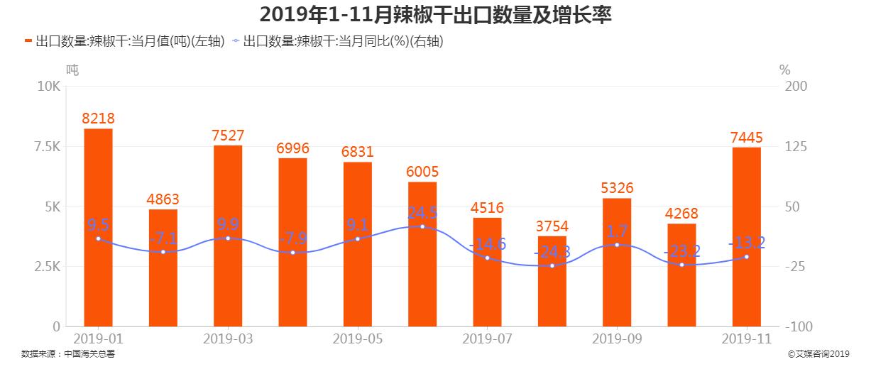 2019年1-11月中国辣椒干出口数量及增长率