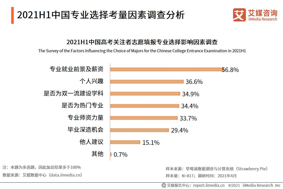 2021H1中国专业选择考量因素调查分析