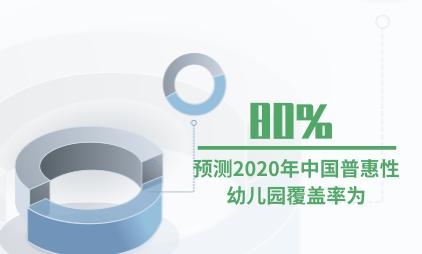 幼教行业数据分析:预测2020年中国普惠性幼儿园覆盖率为80%