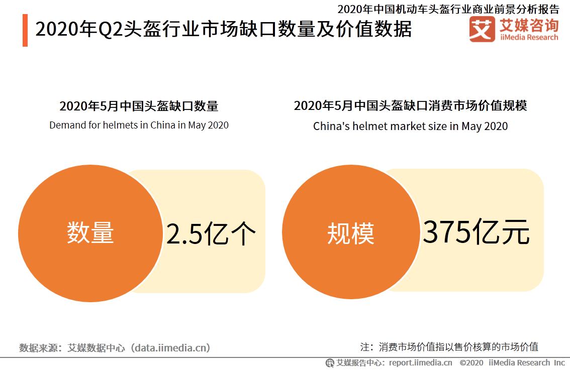 2020年Q2头盔行业市场缺口数量及价值数据