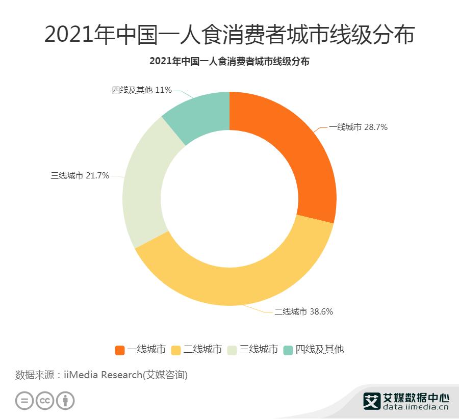 2021年中国一人食消费者城市线级分布