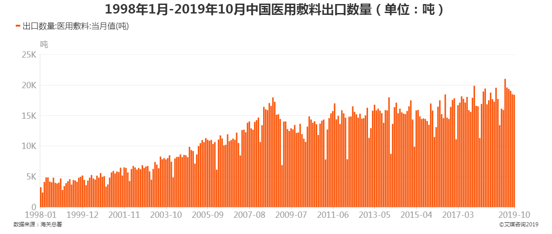 1998年1月-2019年10月中国医用敷料出口数量