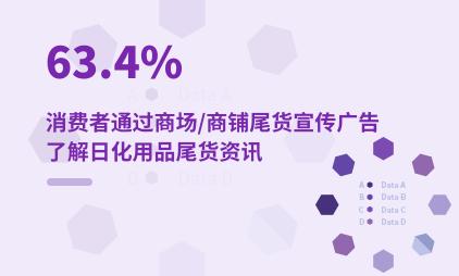 尾货经济数据分析:2021年63.4%消费者通过商场/商铺尾货宣传广告了解日化用品尾货资讯