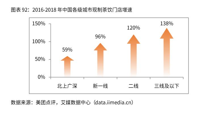 中国新式茶饮行业品牌下沉市场运营模式分析