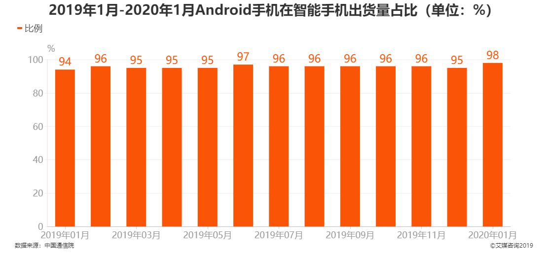 2019年1月-2020年1月Android手机在智能手机出货量占比情况