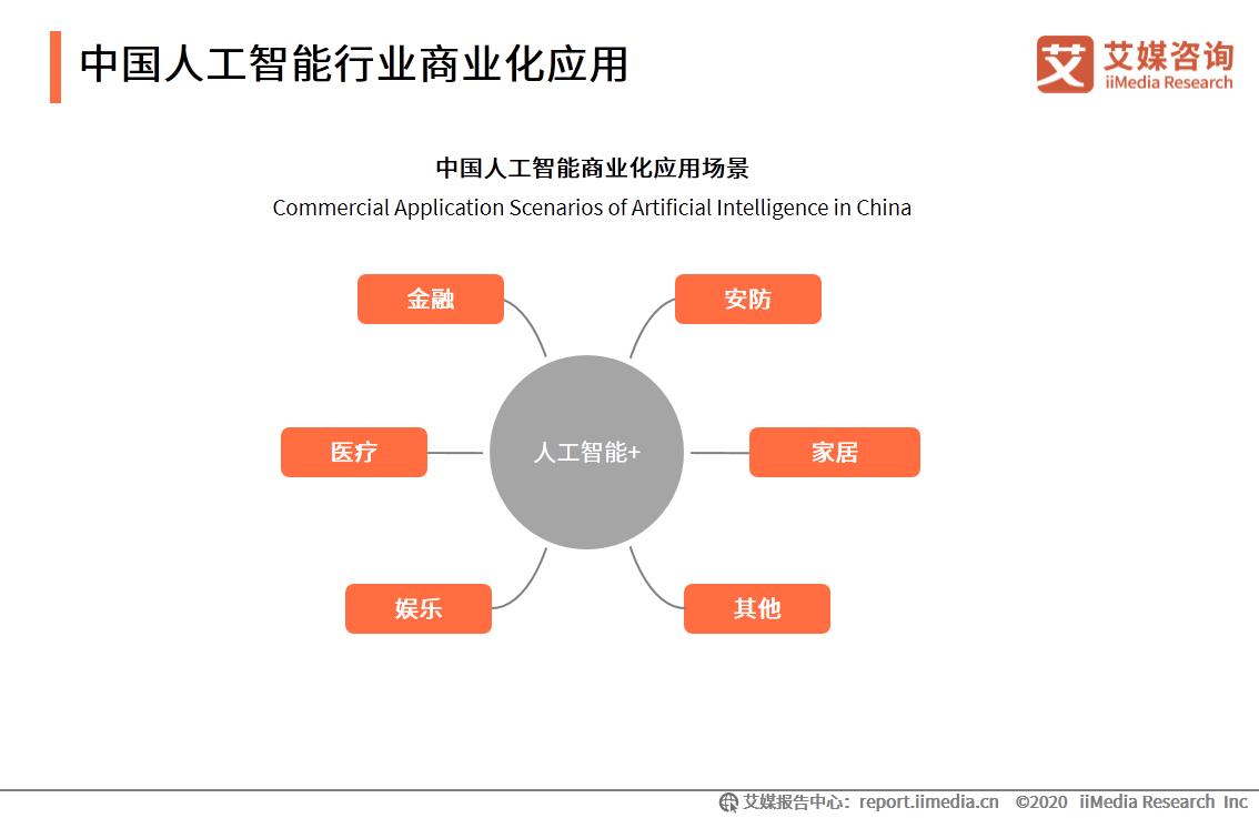 中国人工智能行业商业化应用