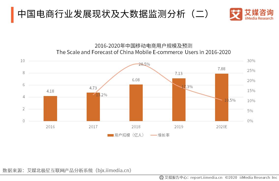 中国电商行业发展现状及大数据监测分析(二)