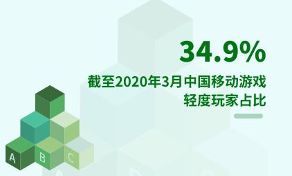 移动游戏行业数据分析:截至2020年3月中国34.9%移动游戏用户为轻度玩家