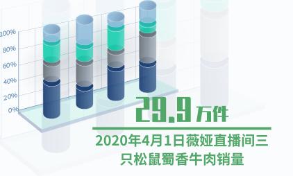 直播行业数据分析:2020年4月1日薇娅直播间三只松鼠蜀香牛肉销量为29.9万件