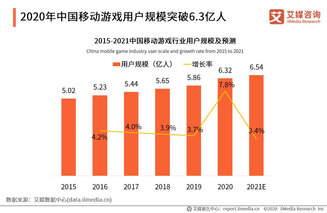 2020年中国移动游戏用户规模突破6.3亿人