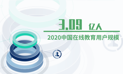 在线教育行业数据分析:2020中国在线教育用户规模将达3.09亿人