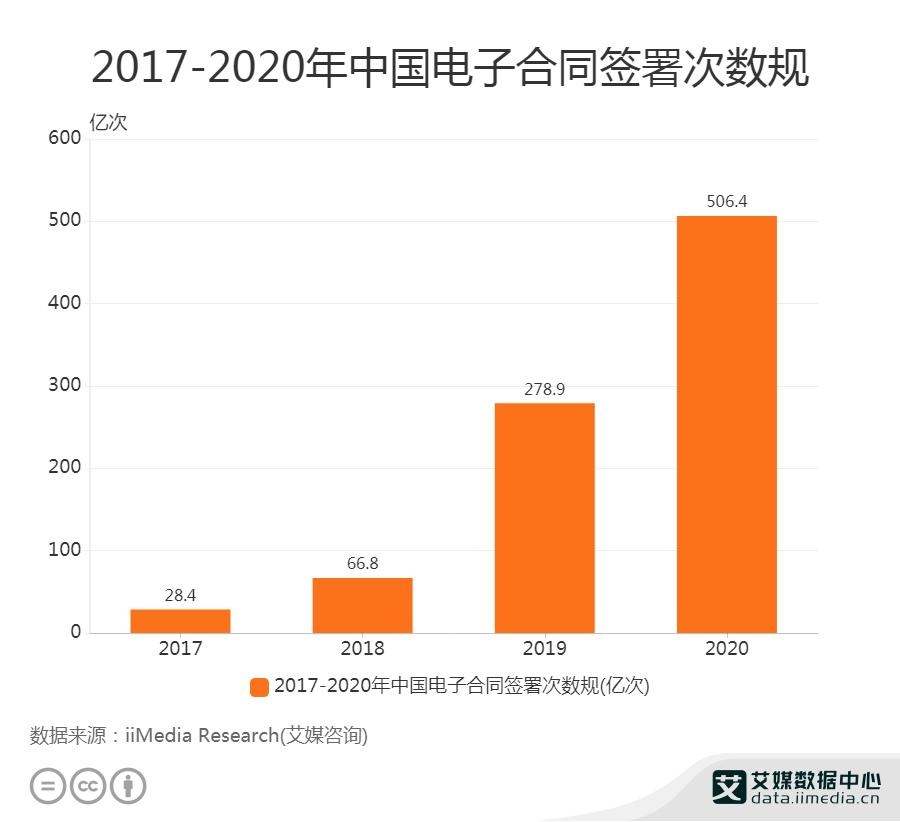 2017-2020年中国电子合同签署次数