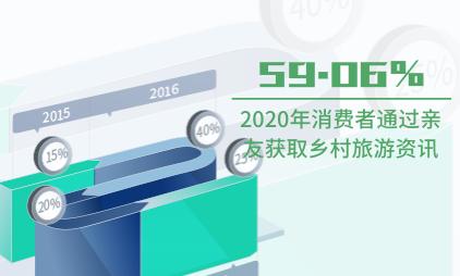 旅游行业数据分析:2020年59.06%的消费者通过亲友推荐获取乡村旅游资讯