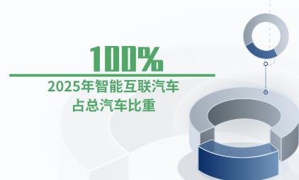 智能汽车数据分析:2025年智能互联汽车占总汽车比重将达100%