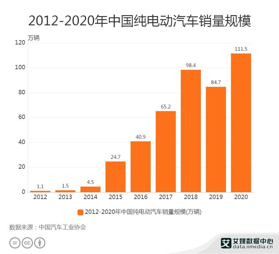 2020年中国纯电动汽车销量规模达111.5万辆
