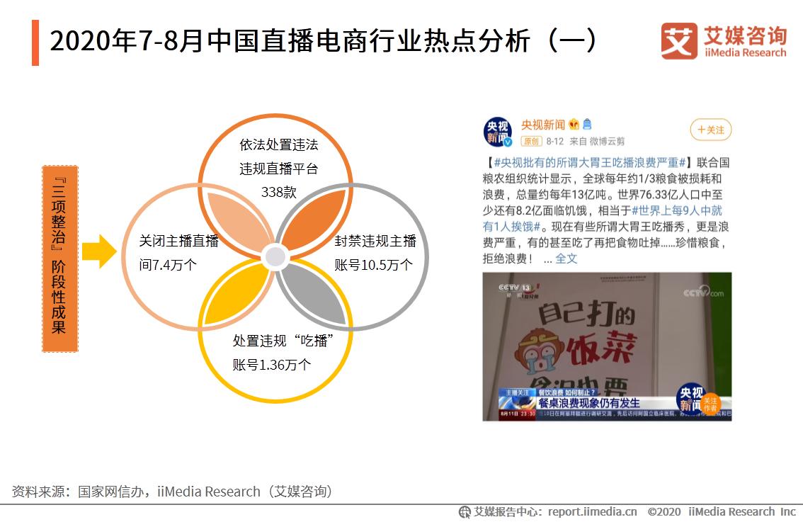 2020年7-8月中国直播电商行业热点分析