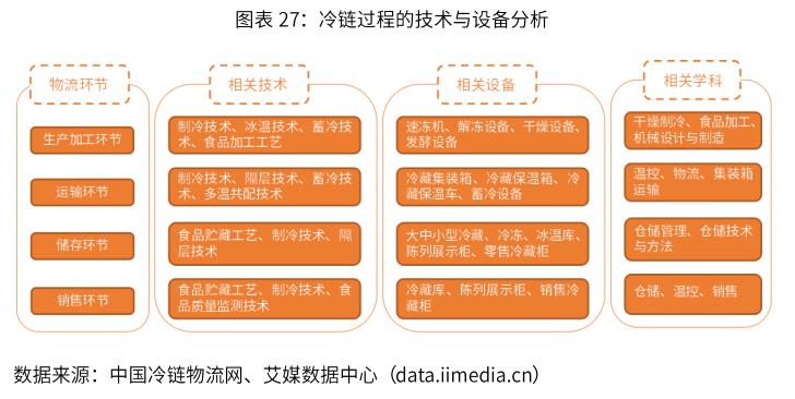 2019年中国冷链物流行业技术发展动态