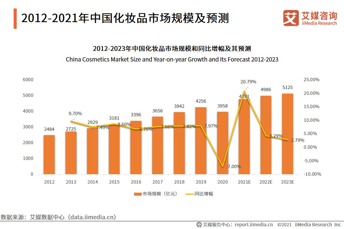 2012-2021年中国化妆品市场规模及预测