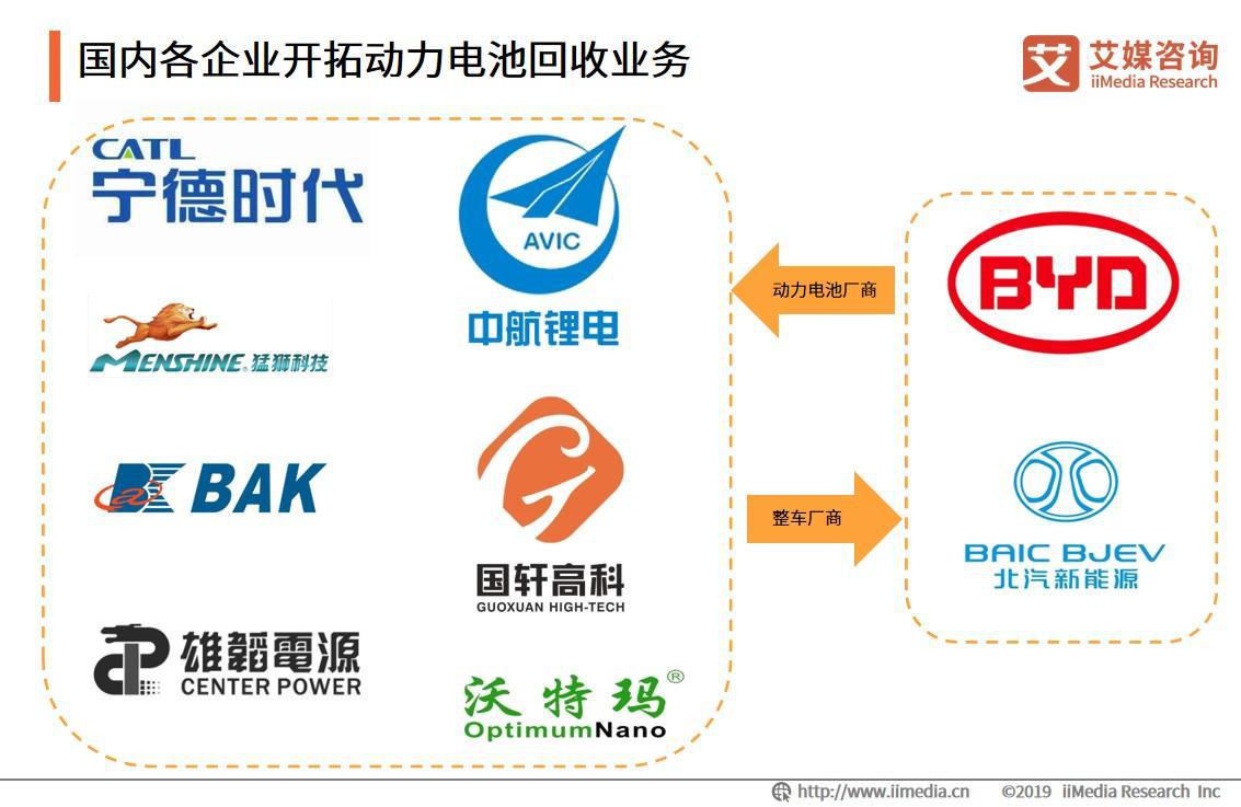 国内各企业开拓动力电池回收业务