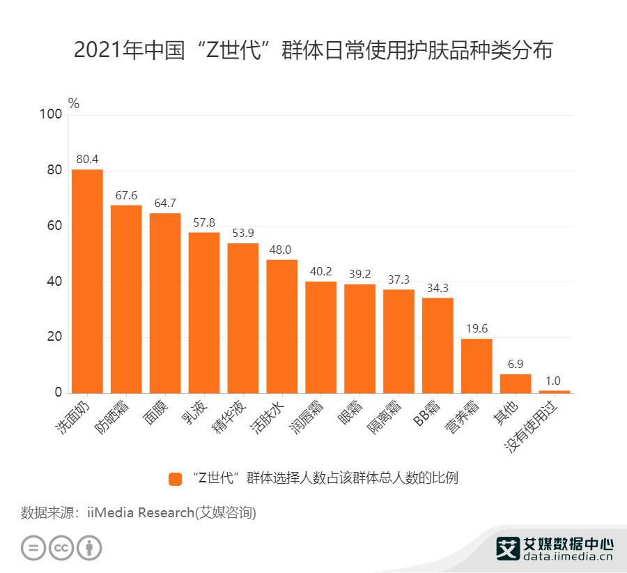 """2021年中国""""Z世代""""群体日常使用护肤品种类分布"""