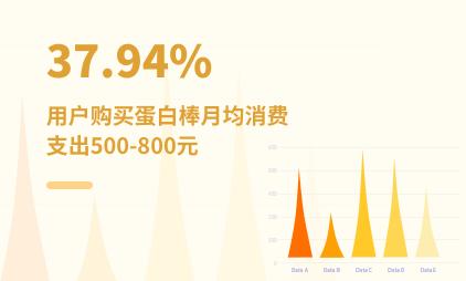 代餐行业数据分析:2021Q1中国37.94%用户购买蛋白棒月均消费支出500-800元