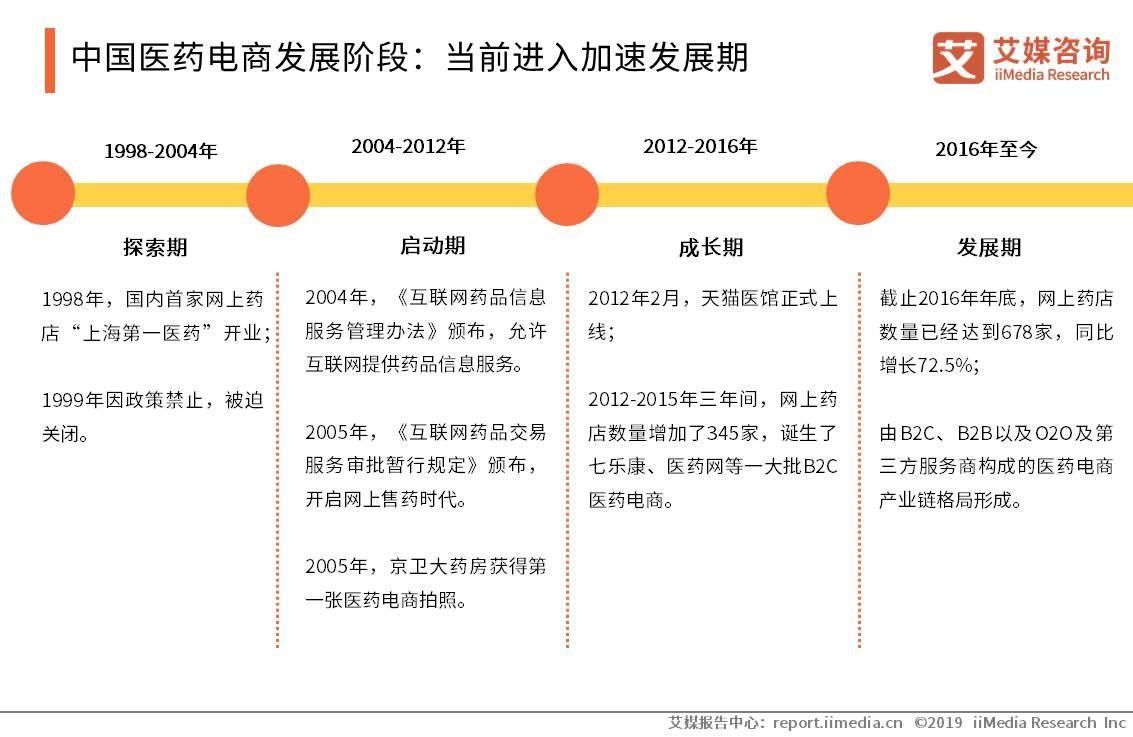 中国医药电商发展阶段:当前进入加速发展期