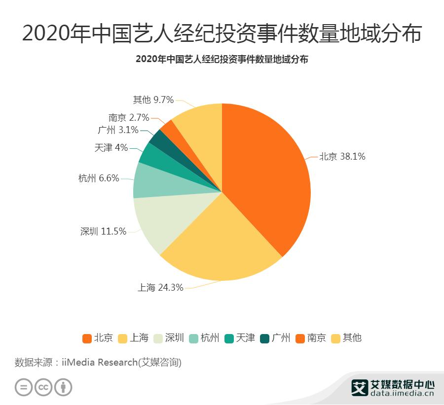 2020年中国艺人经纪投资事件数量地域分布