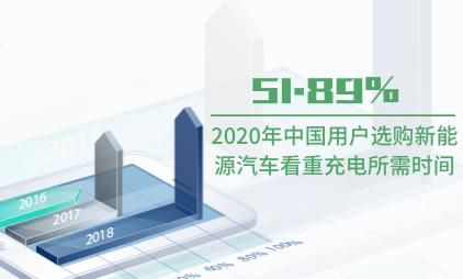 汽车行业数据分析:2020年中国51.89%用户选购新能源汽车看重充电所需时间