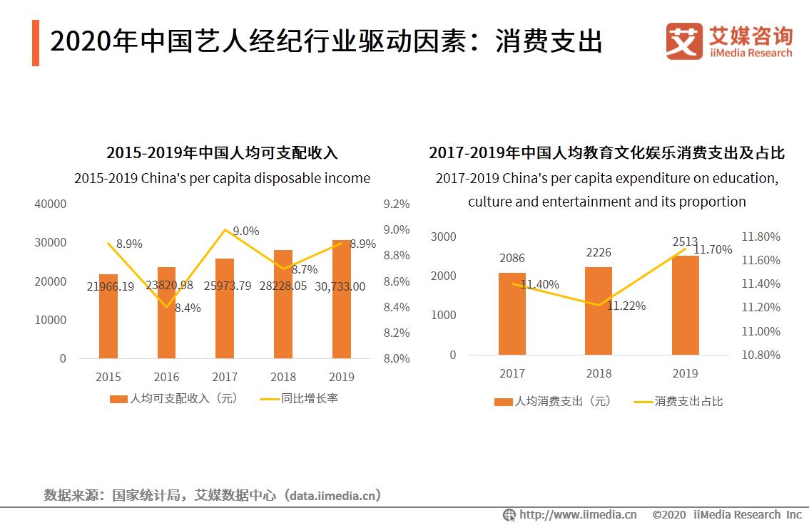 2020年中国艺人经纪行业驱动因素:消费支出